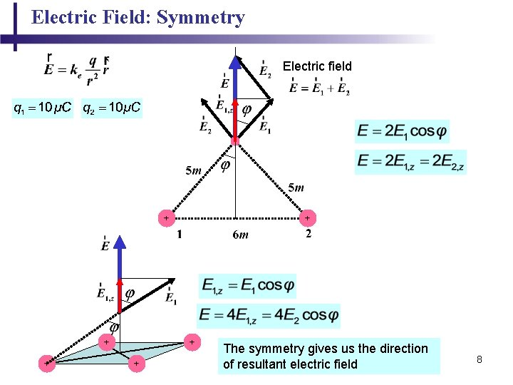 Electric Field: Symmetry Electric field The symmetry gives us the direction of resultant electric
