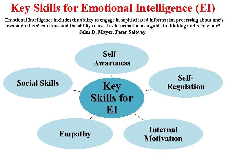 "Key Skills for Emotional Intelligence (EI) ""Emotional Intelligence includes the ability to engage in"