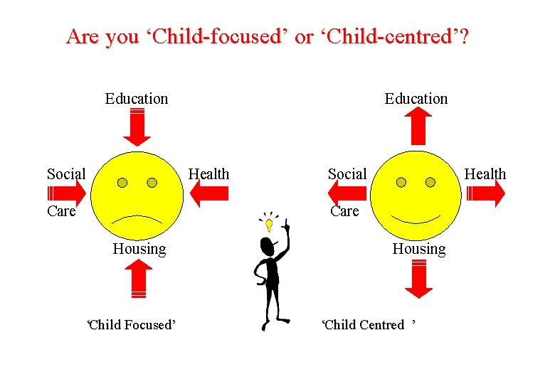 Are you 'Child-focused' or 'Child-centred'? Education Social Education Health Social Health Care Housing Care
