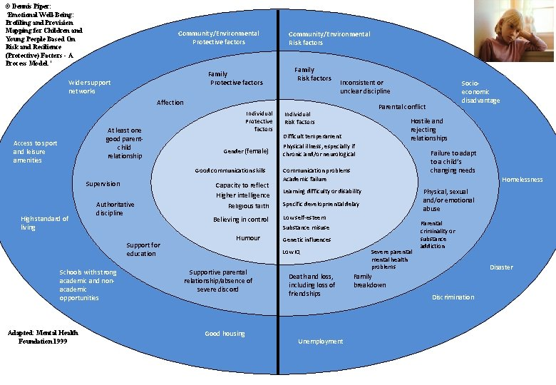 © Dennis Piper: 'Emotional Well-Being: Profiling and Provision Mapping for Children and Young People