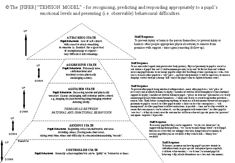 """© The [PIPER] """"TENSION MODEL"""" - for recognising, predicting and responding appropriately to a"""