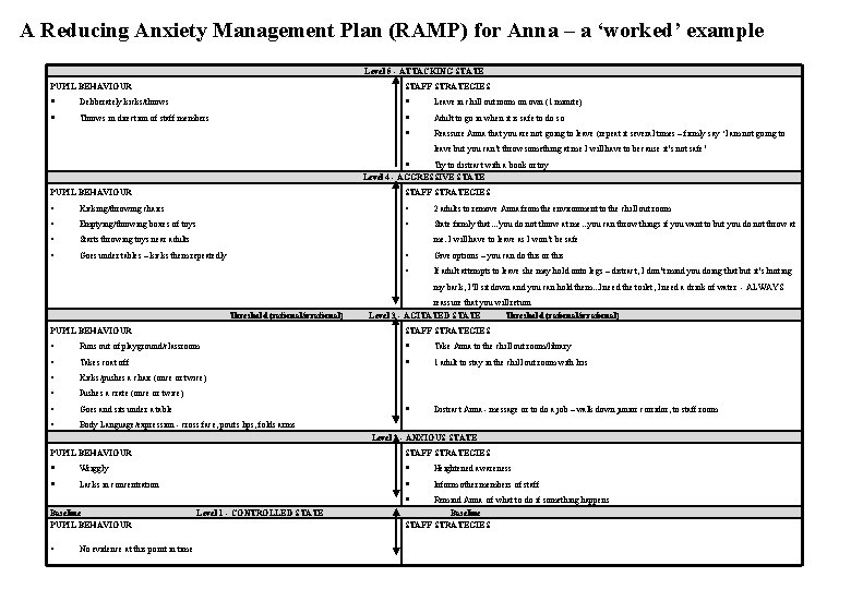 A Reducing Anxiety Management Plan (RAMP) for Anna – a 'worked' example Level 5
