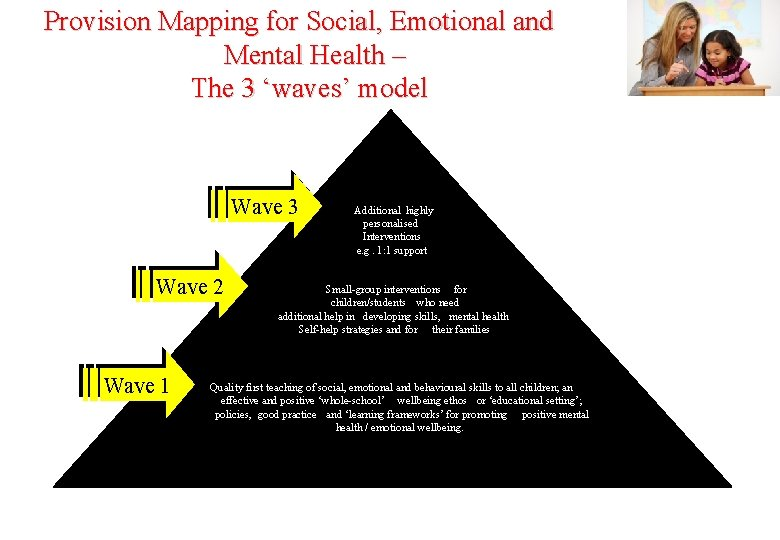 Provision Mapping for Social, Emotional and Mental Health – The 3 'waves' model Wave
