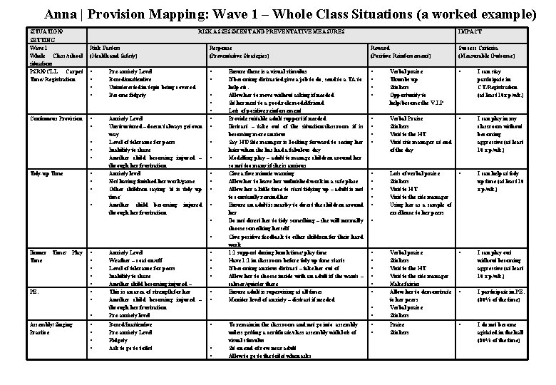 Anna | Provision Mapping: Wave 1 – Whole Class Situations (a worked example) SITUATION/