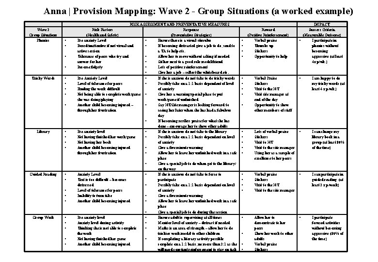 Anna | Provision Mapping: Wave 2 - Group Situations (a worked example) Wave 2