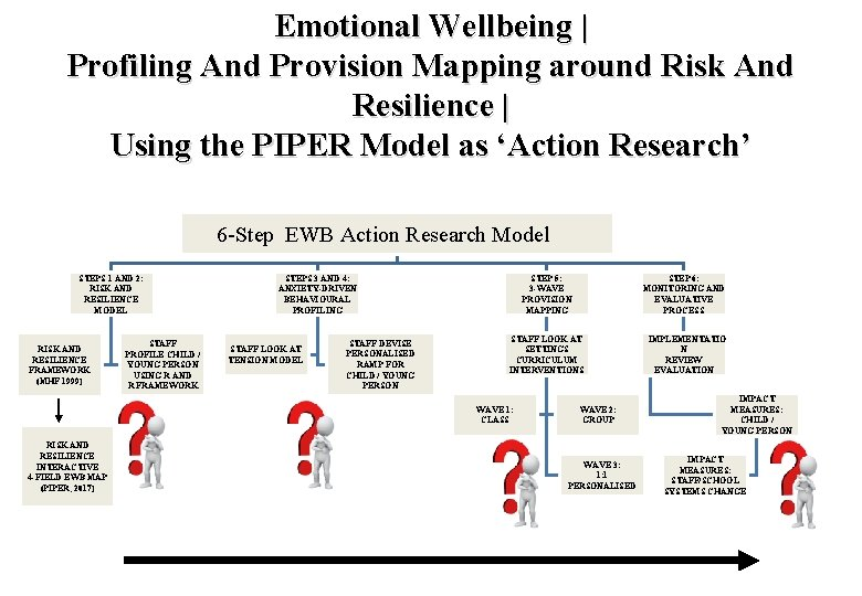 Emotional Wellbeing | Profiling And Provision Mapping around Risk And Resilience | Using the