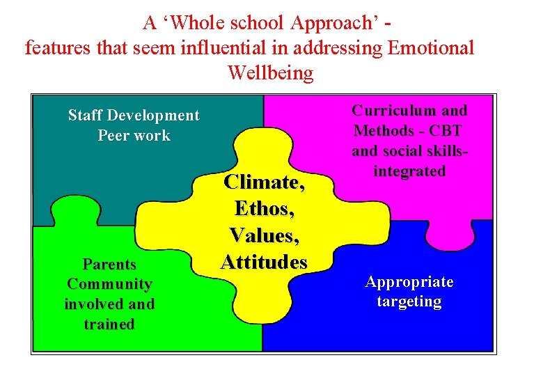 A 'Whole school Approach' - features that seem influential in addressing Emotional Wellbeing Staff