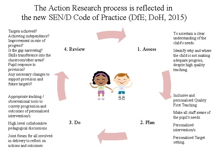 The Action Research process is reflected in the new SEN/D Code of Practice (Df.