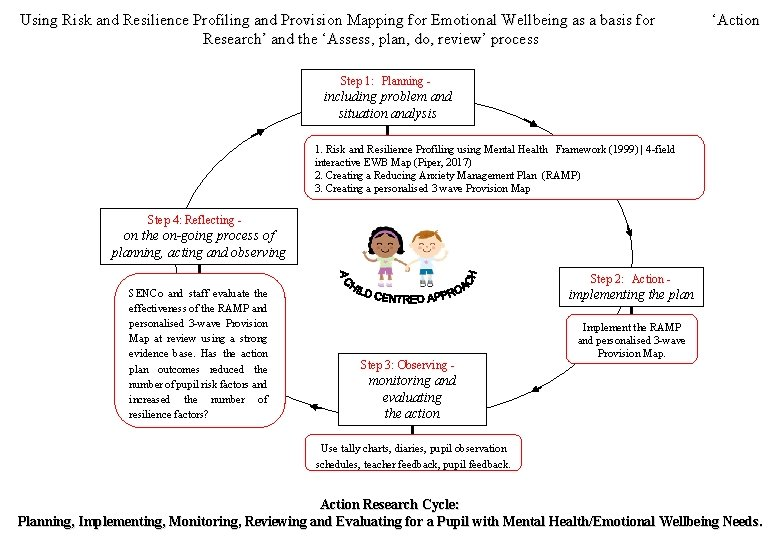 Using Risk and Resilience Profiling and Provision Mapping for Emotional Wellbeing as a basis