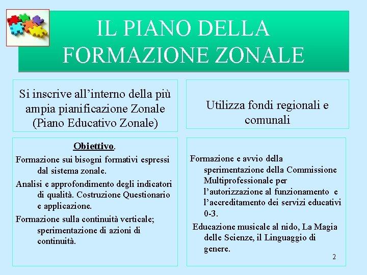 IL PIANO DELLA FORMAZIONE ZONALE Si inscrive all'interno della più ampia pianificazione Zonale (Piano