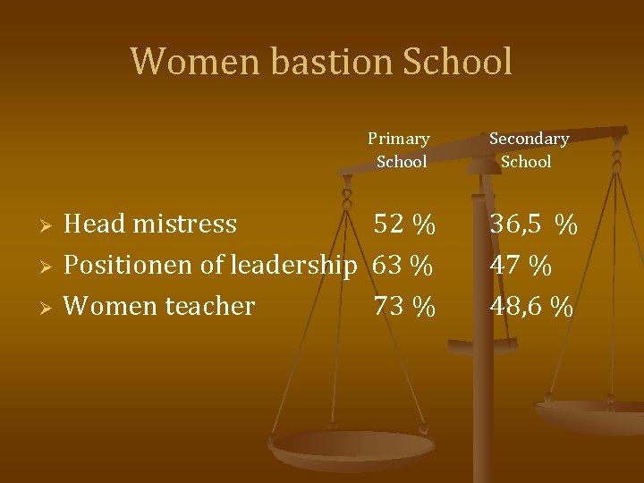 Women bastion School Primary School Ø Ø Ø Head mistress 52 % Positionen of