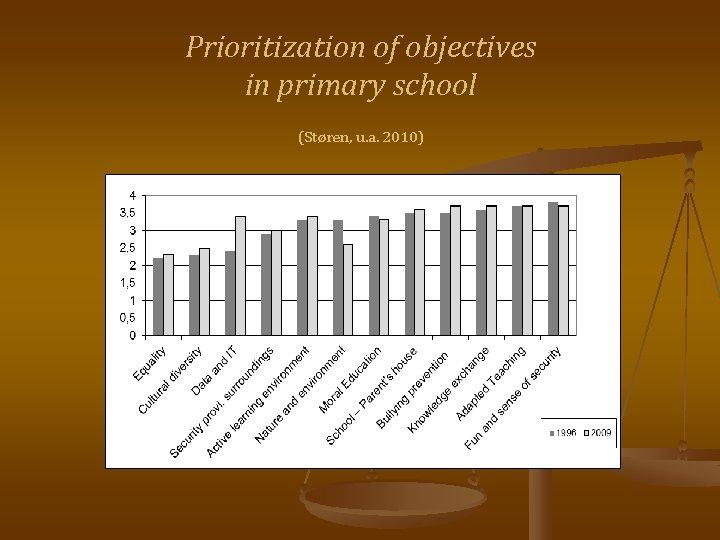 Prioritization of objectives in primary school (Støren, u. a. 2010)