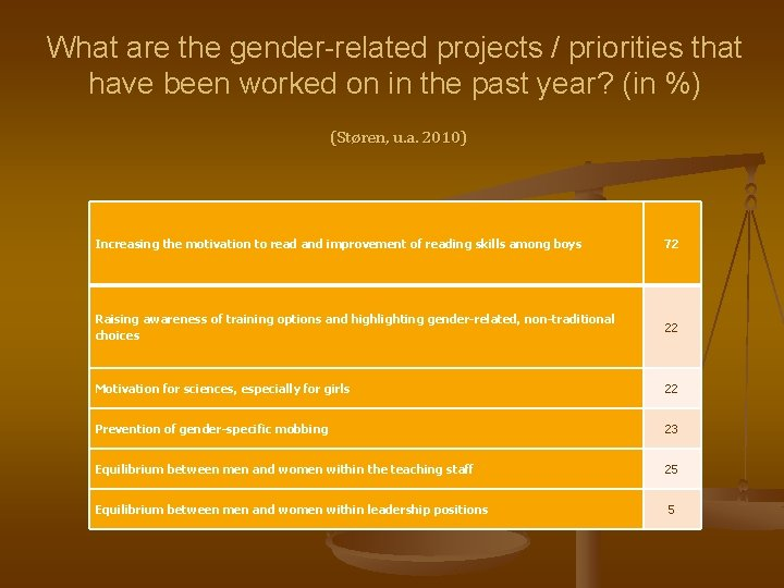 What are the gender-related projects / priorities that have been worked on in the