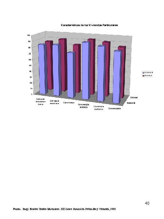 40 Fuente: Inegi Estados Unidos Mexicanos. XII Censo General de Población y Vivienda, 2000