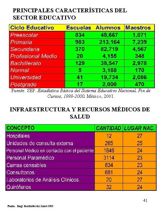 PRINCIPALES CARACTERÍSTICAS DEL SECTOR EDUCATIVO Fuente: SEP. Estadística Básica del Sistema Educativo Nacional. Fin