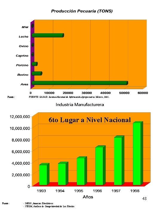 Fuente: FUENTE: SAGAR. Sistema Nacional de Información Agropecuaria. México, 2001. 6 to Lugar a