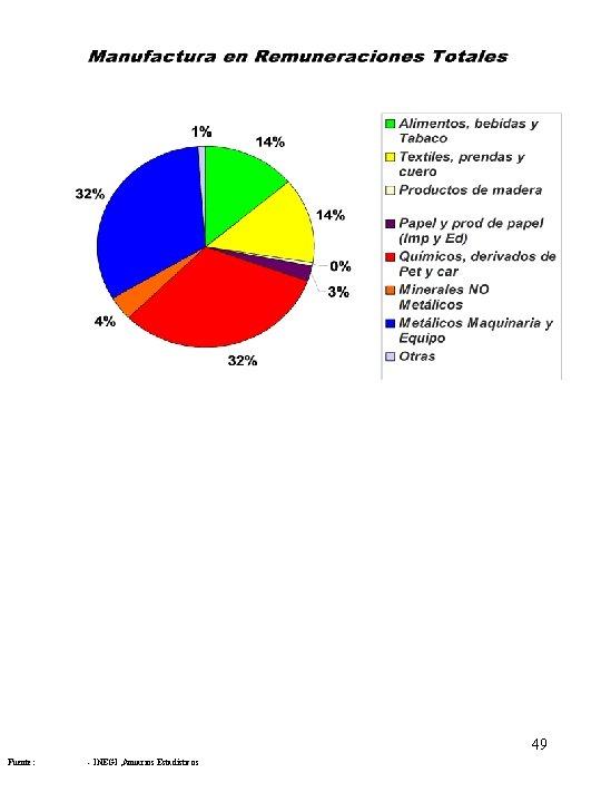 49 Fuente: - INEGI , Anuarios Estadísticos