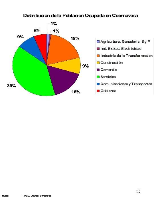 53 Fuente: - INEGI , Anuarios Estadísticos