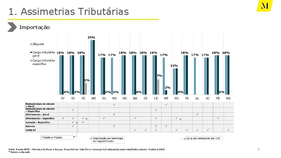 1. Assimetrias Tributárias Importação Fonte: Projeto META – Ministério de Minas e Energia. Disponível
