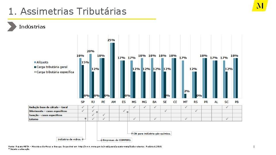 1. Assimetrias Tributárias Indústrias Fonte: Projeto META – Ministério de Minas e Energia. Disponível