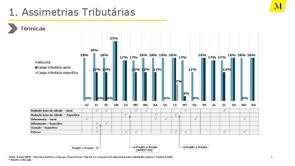 1. Assimetrias Tributárias Térmicas Fonte: Projeto META – Ministério de Minas e Energia. Disponível