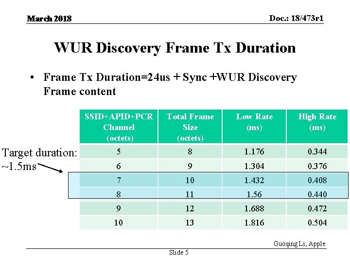 Doc. : 18/473 r 1 March 2018 WUR Discovery Frame Tx Duration • Frame