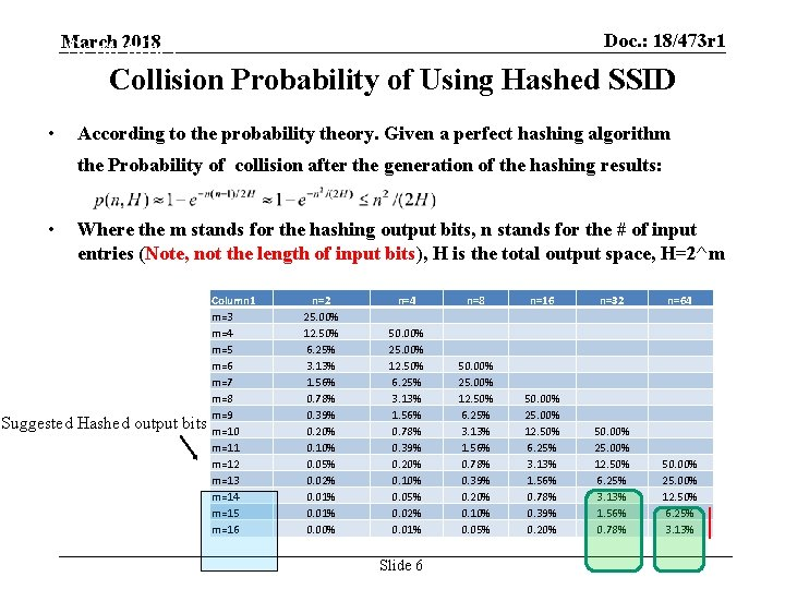 Doc. : 18/473 r 1 September 2012 Collision Probability of Using Hashed SSID March