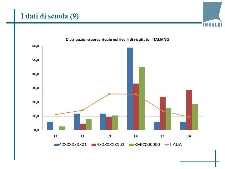 I dati di scuola (9)