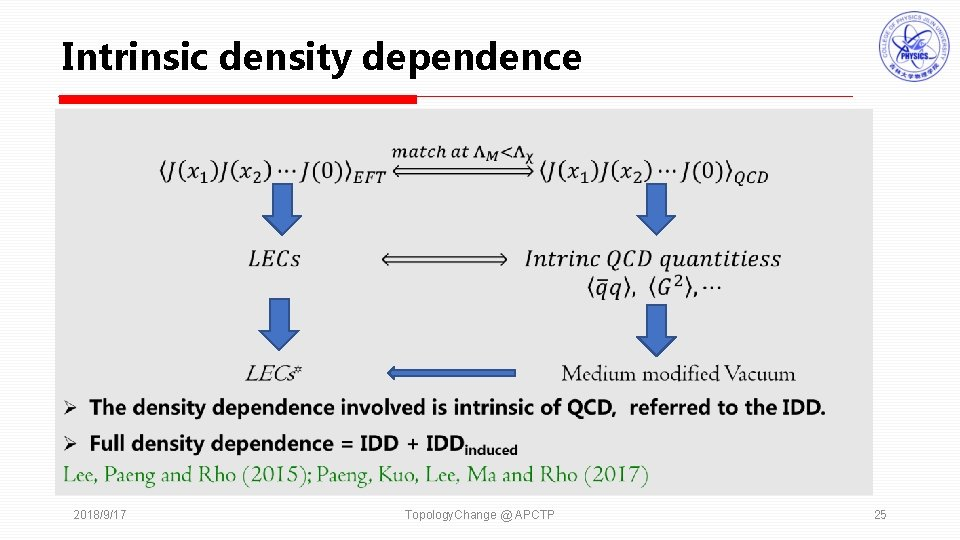 Intrinsic density dependence 2018/9/17 Topology. Change @ APCTP 25