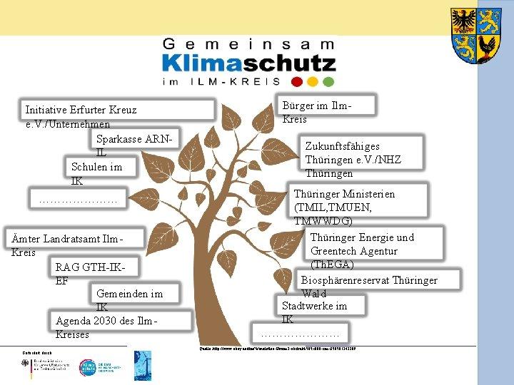 Initiative Erfurter Kreuz e. V. /Unternehmen Sparkasse ARNIL Schulen im IK ………………… Ämter Landratsamt