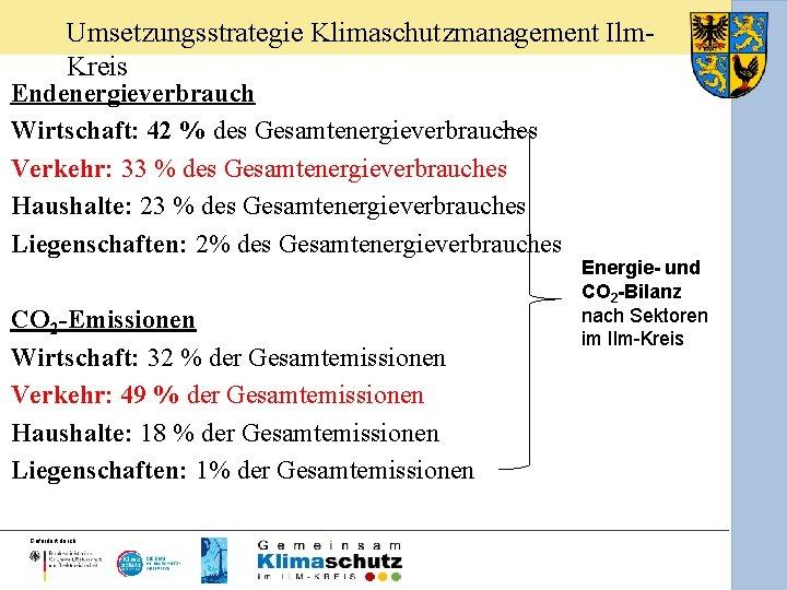 Umsetzungsstrategie Klimaschutzmanagement Ilm. Kreis Endenergieverbrauch Wirtschaft: 42 % des Gesamtenergieverbrauches Verkehr: 33 % des