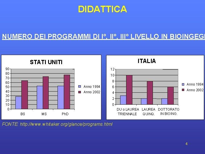 DIDATTICA NUMERO DEI PROGRAMMI DI I°, III° LIVELLO IN BIOINGEGN ITALIA STATI UNITI 90