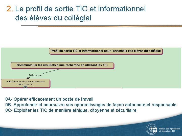 2. Le profil de sortie TIC et informationnel des élèves du collégial 0 A-