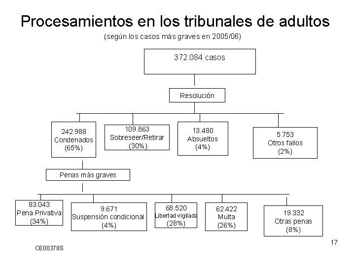Procesamientos en los tribunales de adultos (según los casos más graves en 2005/06) 372.