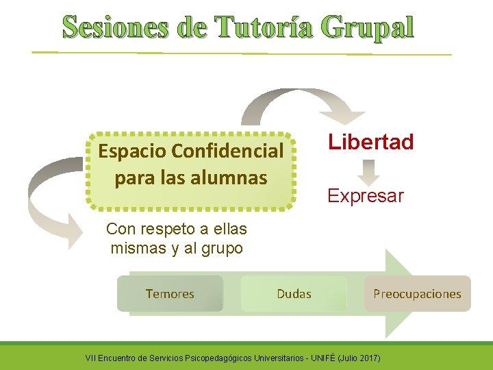 Sesiones de Tutoría Grupal Espacio Confidencial para las alumnas Libertad Expresar Con respeto a
