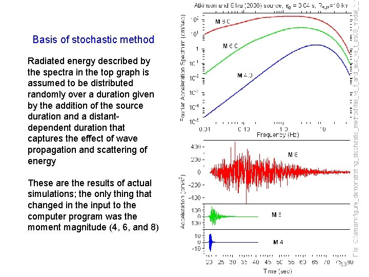 Basis of stochastic method Radiated energy described by the spectra in the top graph