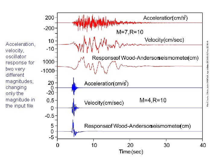 Acceleration, velocity, oscillator response for two very different magnitudes, changing only the magnitude in