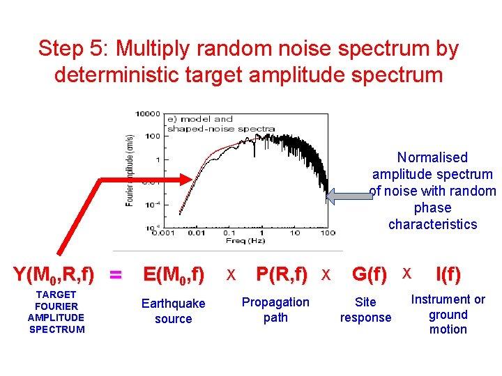 Step 5: Multiply random noise spectrum by deterministic target amplitude spectrum Normalised amplitude spectrum