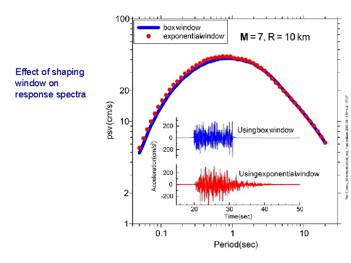 Effect of shaping window on response spectra 25