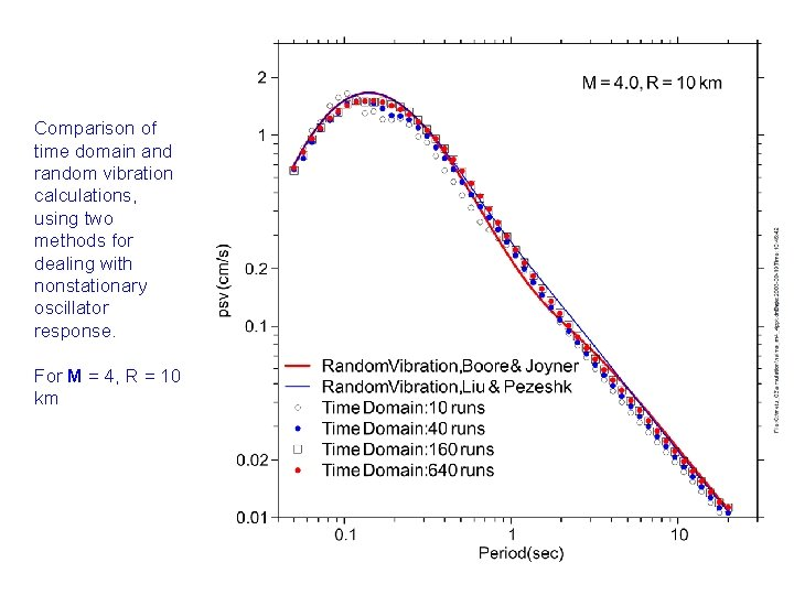 Comparison of time domain and random vibration calculations, using two methods for dealing with