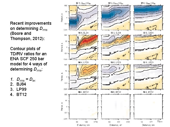 Recent improvements on determining Drms (Boore and Thompson, 2012): Contour plots of TD/RV ratios