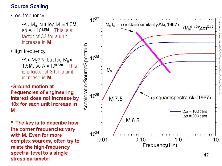 Source Scaling • Low frequency • A≈ M 0, but log M 0 ≈