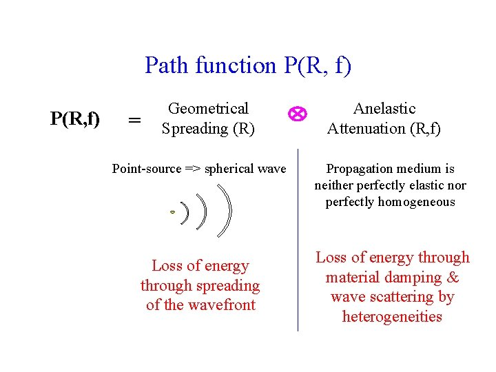 Path function P(R, f) = Geometrical Spreading (R) Point-source => spherical wave Loss of