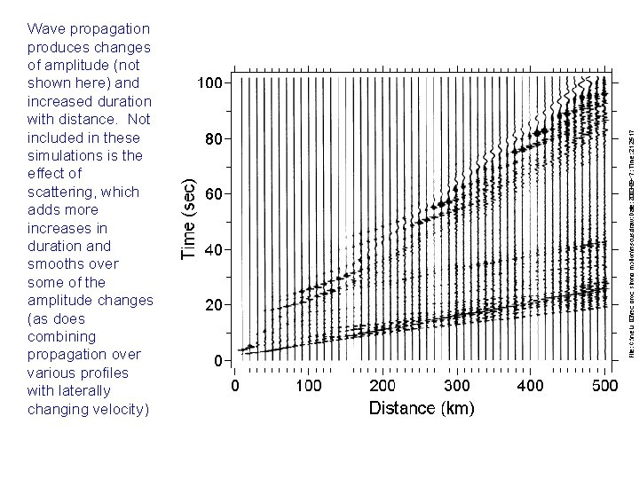 Wave propagation produces changes of amplitude (not shown here) and increased duration with distance.