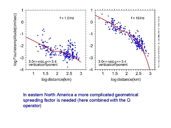 In eastern North America a more complicated geometrical spreading factor is needed (here combined