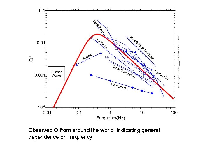 Observed Q from around the world, indicating general dependence on frequency 56