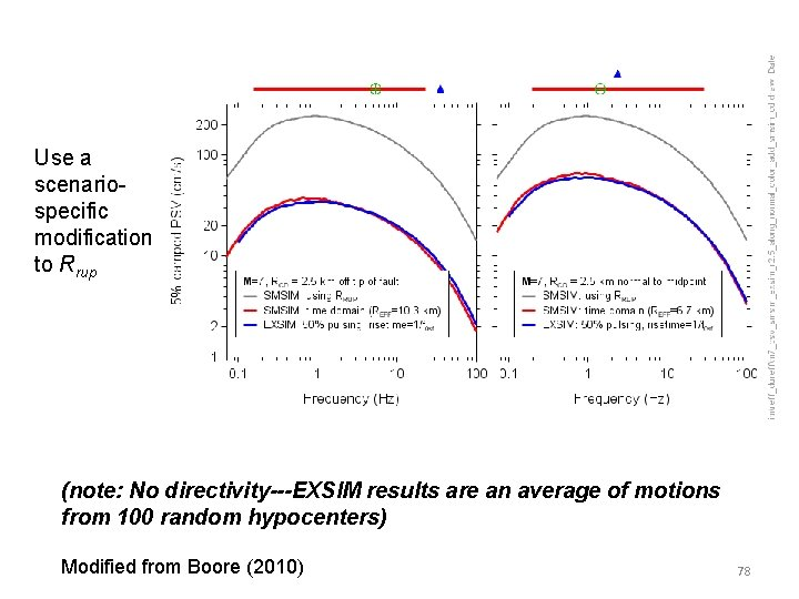 Use a scenariospecific modification to Rrup (note: No directivity---EXSIM results are an average of
