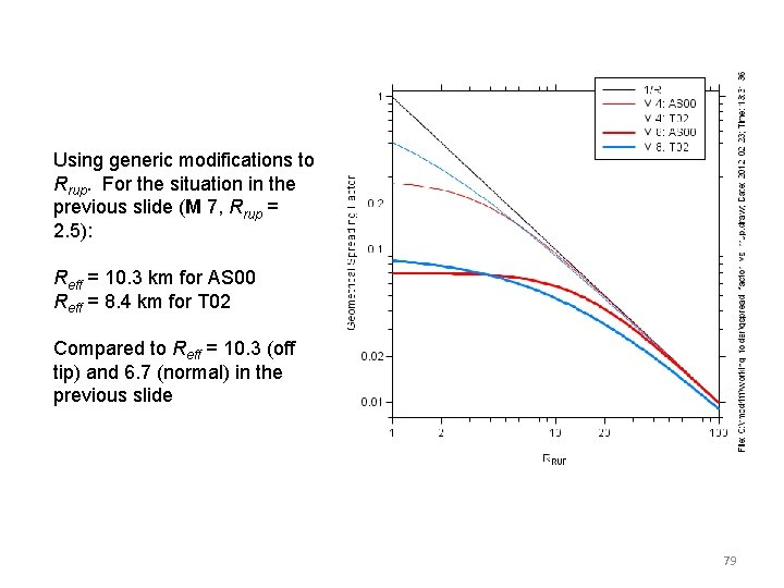 Using generic modifications to Rrup. For the situation in the previous slide (M 7,