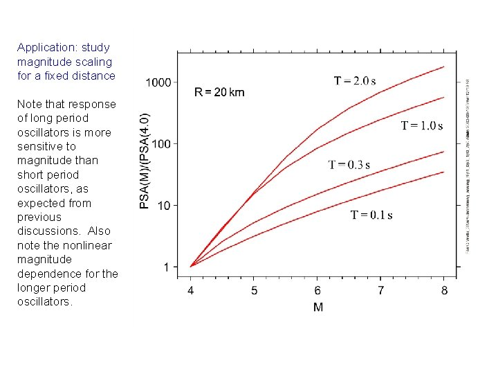 Application: study magnitude scaling for a fixed distance Note that response of long period