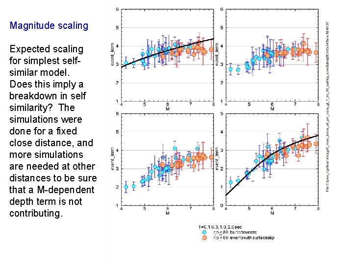 Magnitude scaling Expected scaling for simplest selfsimilar model. Does this imply a breakdown in